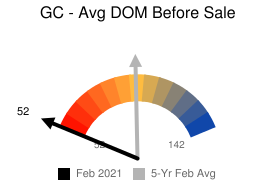 Avg DOM Before Sale