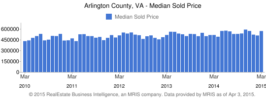 What Will Your Property Sell For?(Average Sold Price) Arlington, VA