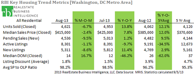 DC Key Trends August 2013